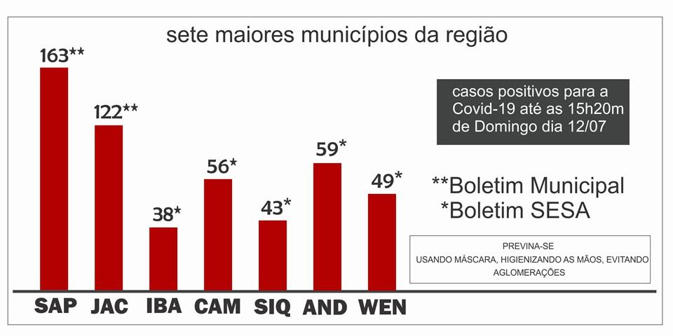 Ibaiti registra o menor número de casos positivos para a Covid-19 entre os maiores municípios da região